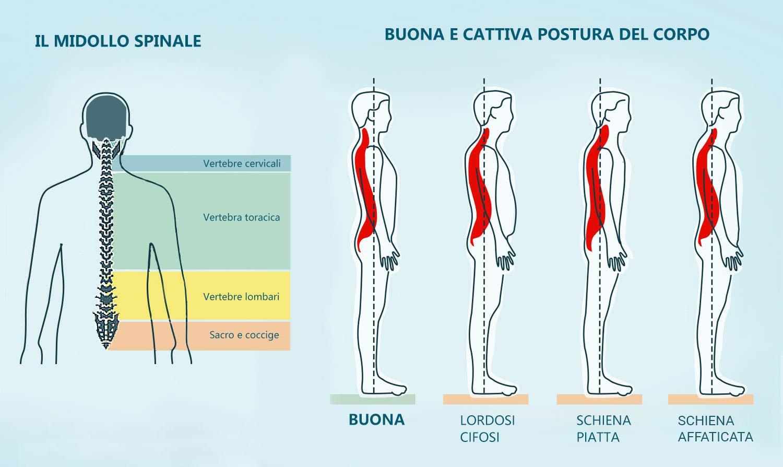 correttore posturale